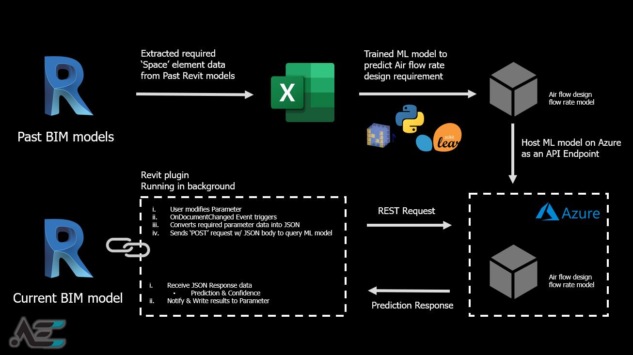 Steps to build a Revit A.I. Assistant !
